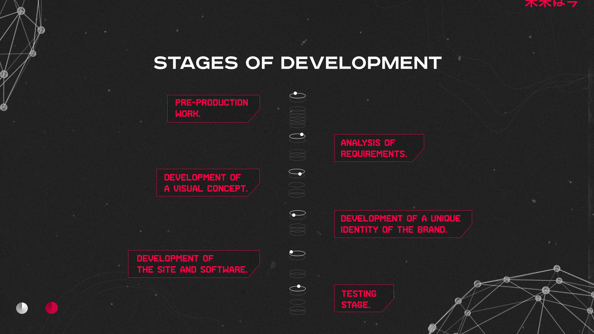 stages of development, pricing, price, margin. markup